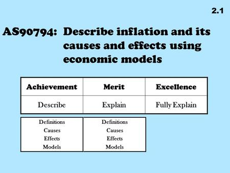 Definitions Causes Effects Models AS90794: Describe inflation and its causes and effects using economic models AchievementMeritExcellence DescribeExplainFully.