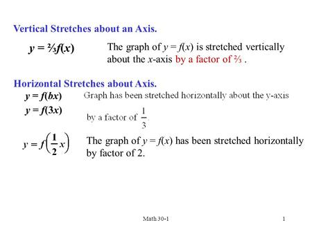 y = ⅔f(x) Vertical Stretches about an Axis.