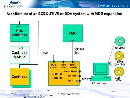 Architecture of an EXECUTIVE or BDV system with MDB expansion