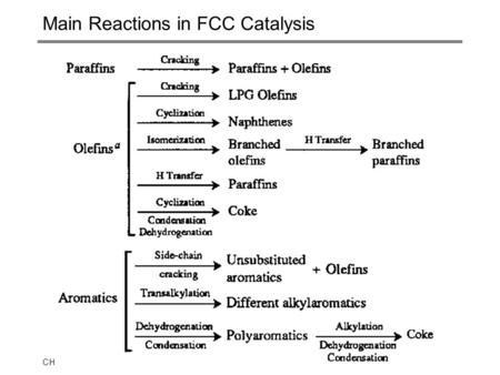 CHEE 32326.1 Main Reactions in FCC Catalysis. CHEE 32326.2 Key Developments in FCC Technology.