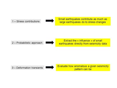 1 – Stress contributions 2 – Probabilistic approach 3 – Deformation transients Small earthquakes contribute as much as large earthquakes do to stress changes.