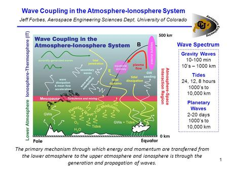 The primary mechanism through which energy and momentum are transferred from the lower atmosphere to the upper atmosphere and ionosphere is through the.