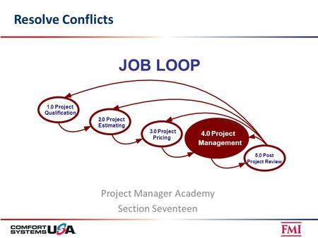 Resolve Conflicts Project Manager Academy Section Seventeen JOB LOOP 5. 0Post Project Review 4.0Project Management 3.0Project Pricing 2.0Project Estimating.