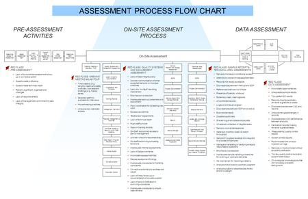 Determine Scope of Assessment Select Assessment Team Notify Laboratory & Request Records Determine Team Assignments Sample Receipt and Storage Assessment.