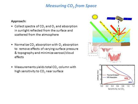 Measuring CO 2 from Space Approach: Collect spectra of CO 2 and O 2 and absorption in sunlight reflected from the surface and scattered from the atmosphere.