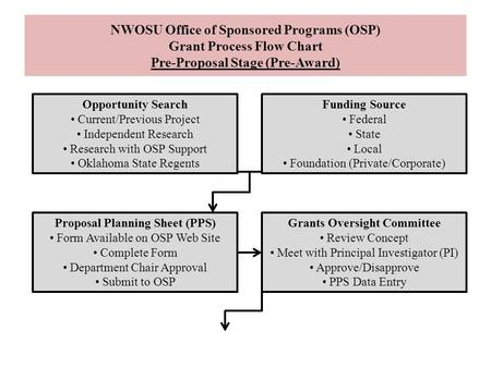 Proposal Planning Sheet (PPS) Grants Oversight Committee