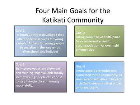 Goal 1 A Youth Centre is developed that offers specific services for young people. A place for young people to socialise in the weekends, afterschool,