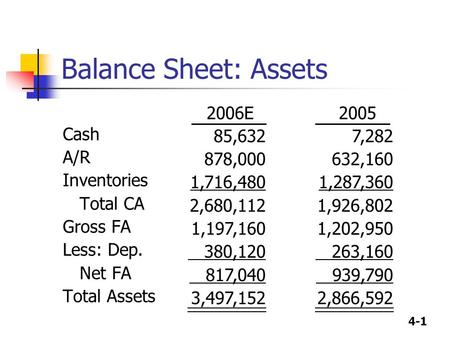 4-1 Balance Sheet: Assets Cash A/R Inventories Total CA Gross FA Less: Dep. Net FA Total Assets 2005 7,282 632,160 1,287,360 1,926,802 1,202,950 263,160.
