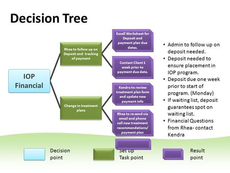 Decision Tree Change in treatment plans Excell Worksheet for Deposit and payment plan due dates. Contact Client 1 week prior to payment due date. Kendra.