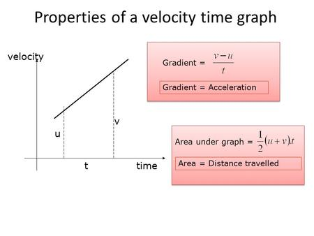 Properties of a velocity time graph