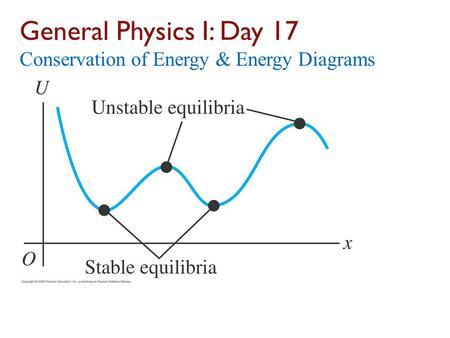 conservation of energy pdf physics