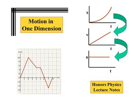 Motion in One Dimension Honors Physics Lecture Notes t t x t v a.