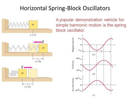 Horizontal Spring-Block Oscillators
