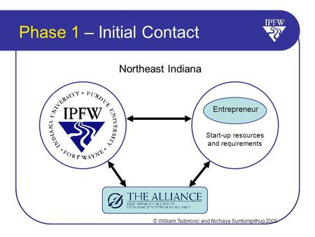 Phase 1 – Initial Contact Northeast Indiana Start-up resources and requirements Entrepreneur © William Todorovic and Nichaya Suntornpithug 2005.