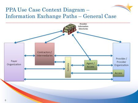 PPA Use Case Context Diagram – Information Exchange Paths – General Case 0 Payer Organization Payer Organization Provider / Provider Organization Contractors.