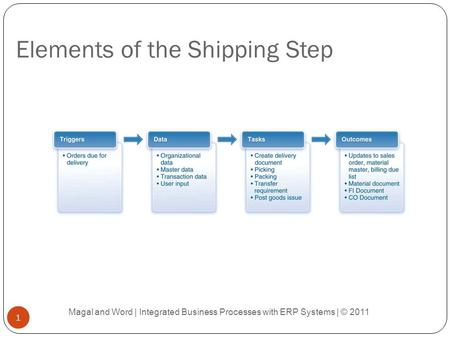 Elements of the Shipping Step Magal and Word | Integrated Business Processes with ERP Systems | © 2011 1.