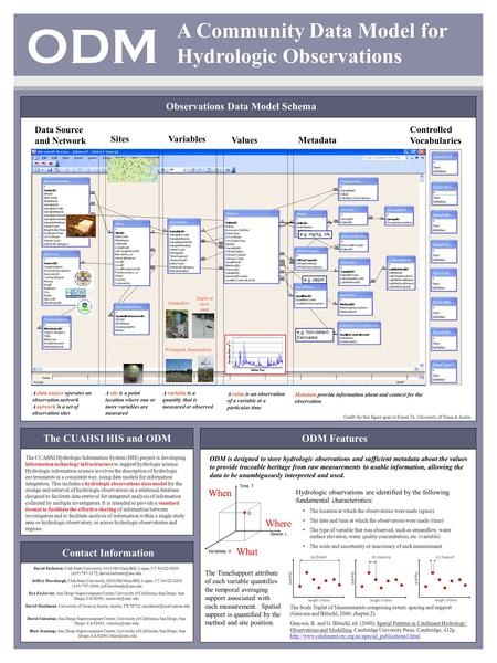 A Community Data Model for Hydrologic Observations Observations Data Model Schema ODM Data Source and Network SitesVariables ValuesMetadata Depth of snow.