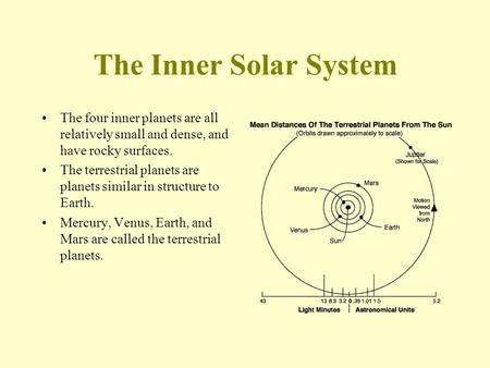 The Inner Solar System The four inner planets are all relatively small and dense, and have rocky surfaces. The terrestrial planets are planets similar.