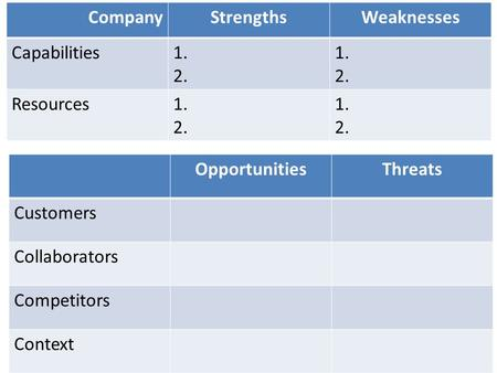 Company Strengths Weaknesses Capabilities 1. 2. Resources