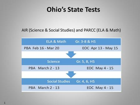 AIR (Science & Social Studies) and PARCC (ELA & Math)