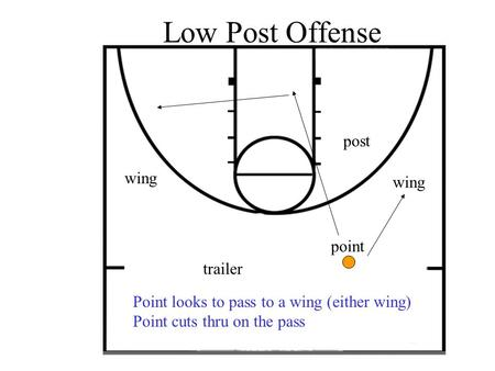 Low Post Offense point post wing trailer Point looks to pass to a wing (either wing) Point cuts thru on the pass.