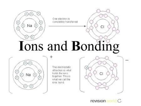 Ions and Bonding. Define ion, ionic bond, ionic compound. Use Bohr models to show how ionization and ionic bonding occur Key Words ionic compoundformula.