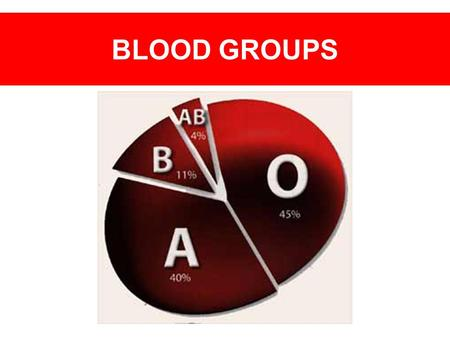 BLOOD GROUPS.
