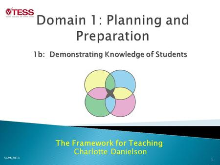 The Framework for Teaching Charlotte Danielson 1b: Demonstrating Knowledge of Students 1 5/29/2013.