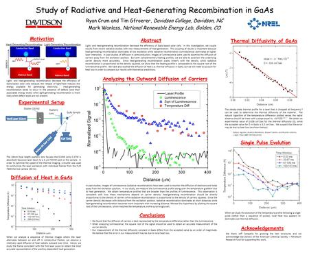 Study of Radiative and Heat-Generating Recombination in GaAs Ryan Crum and Tim Gfroerer, Davidson College, Davidson, NC Mark Wanlass, National Renewable.