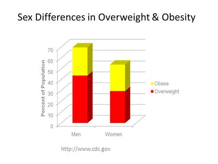 Sex Differences in Overweight & Obesity.