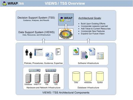 VIEWS / TSS Overview. End-to-end Air Quality Data and Decision Support VIEWS / TSS Vision Acquisition Import Unification Management Manipulation Retrieval.