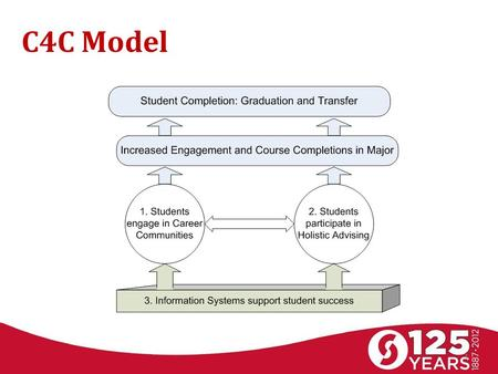 C4C Model 1. Career Communities Develop interdisciplinary groupings to deliver instruction and student experiences in small, career-based communities.