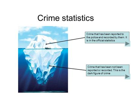 Crime statistics Crime that has been reported to the police and recorded by them. It is in the official statistics Crime that has been not been reported.