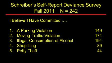Schreiber's Self-Report Deviance Survey Fall 2011 N = 242 I Believe I Have Committed …. 1. 1.A Parking Violation149 2. 2.Moving Traffic Violation174 3.