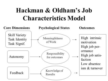 Hackman & Oldham's Job Characteristics Model Core DimensionsPsychological StatesOutcomes Skill Variety Task Identity Task Signif. Autonomy Feedback Meaningfulness.