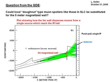 "Question from the GDE : Could local ""doughnut"" type muon spoilers like those in SLC be substituted for the 5 meter magnetized wall? 5m magnetized wall."
