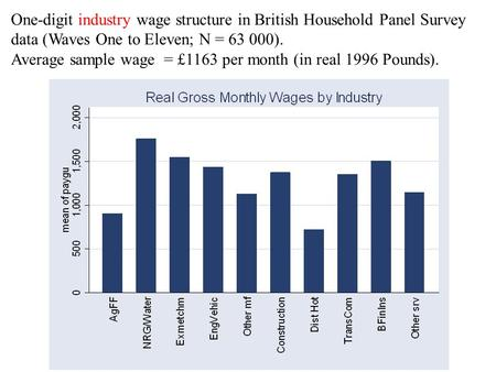 One-digit industry wage structure in British Household Panel Survey data (Waves One to Eleven; N = 63 000). Average sample wage = £1163 per month (in real.
