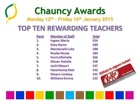Chauncy Awards Monday 12 th - Friday 16 th January 2015 TOP TEN REWARDING TEACHERS RankMember of StaffTotal 1.Ingrao Maria554 2.Gray Karen189 3.Macdonald.