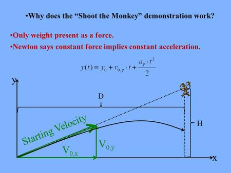 "Why does the ""Shoot the Monkey"" demonstration work? Only weight present as a force. Newton says constant force implies constant acceleration. y x Starting."