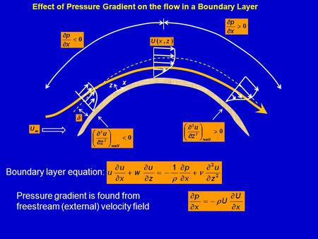 Effect of Pressure Gradient on the flow in a Boundary Layer Pressure gradient is found from freestream (external) velocity field Boundary layer equation: