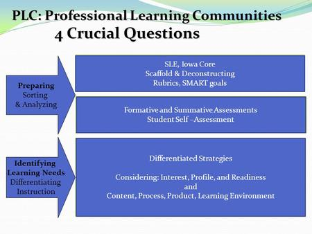 PLC: Professional Learning Communities 4 Crucial Questions What do we want each student to learn, know, or be able to do? What evidence do we have of the.