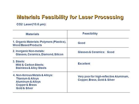 Materials Feasibility for Laser Processing CO2 Laser(10.6 µm): Materials Feasibility 1. Organic Materials: Polymers (Plastics), Wood Based Products 2.