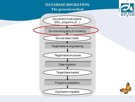 1 Source cartography & modeling Source technical objects (DDL, programs, jcl,..) DATABASE MIGRATION The general method Target base re-engineering Data.