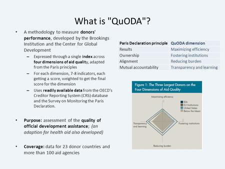What is QuODA? A methodology to measure donors' performance, developed by the Brookings Institution and the Center for Global Development – Expressed.