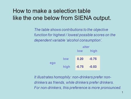 1 How to make a selection table like the one below from SIENA output. The table shows contributions to the objective function for highest / lowest possible.