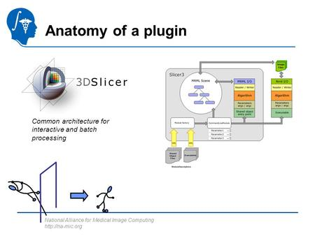 National Alliance for Medical Image Computing  Anatomy of a plugin Common architecture for interactive and batch processing.