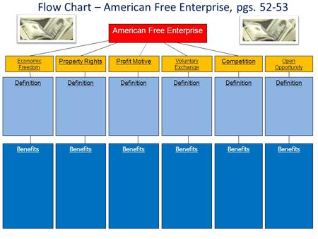 Flow Chart – American Free Enterprise, pgs. 52-53 Economic Freedom Property RightsProfit Motive Voluntary Exchange Competition Definition American Free.