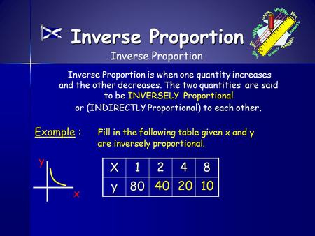 Inverse Proportion Inverse Proportion is when one quantity increases and the other decreases. The two quantities are said to be INVERSELY Proportional.