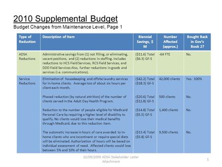 2010 Supplemental Budget Budget Changes from Maintenance Level, Page 1 Type of Reduction Description of ItemBiennial Savings, $ M Number Affected (approx.)