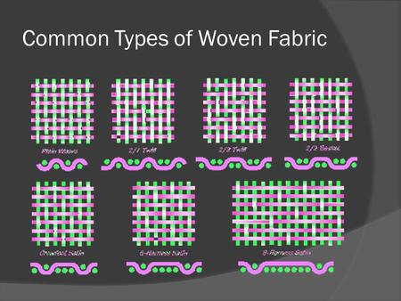 Common Types of Woven Fabric. Basic weave structures.